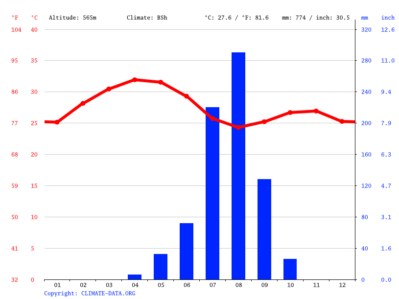 Climate graph // Weather by Month, Goz Beida