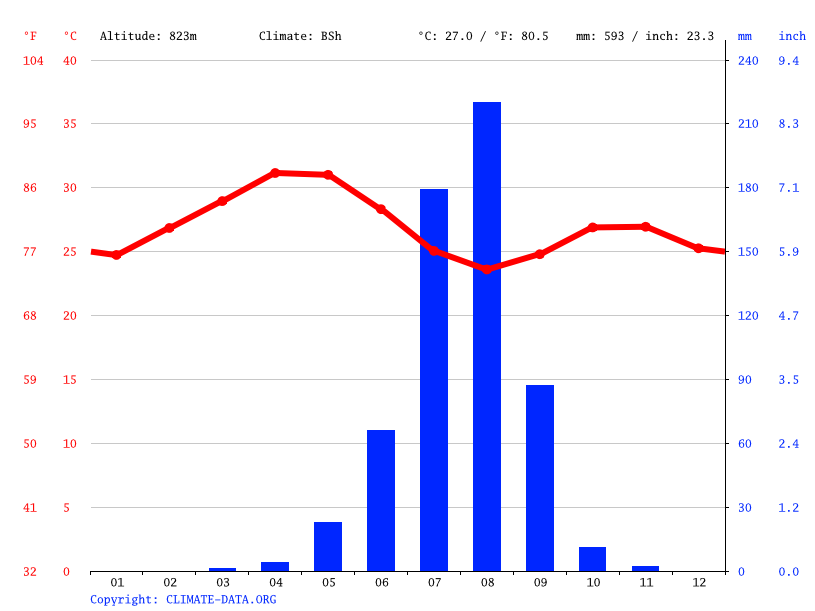 Climate graph // Weather by Month, Tocombia