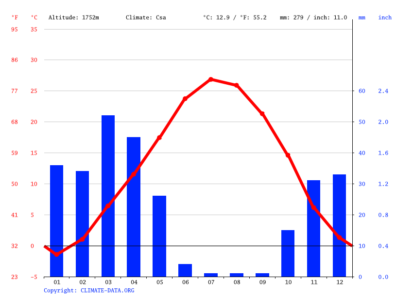 Climate graph // Weather by Month, Arak