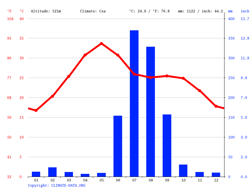 Climate graph // Weather by Month, Sagar