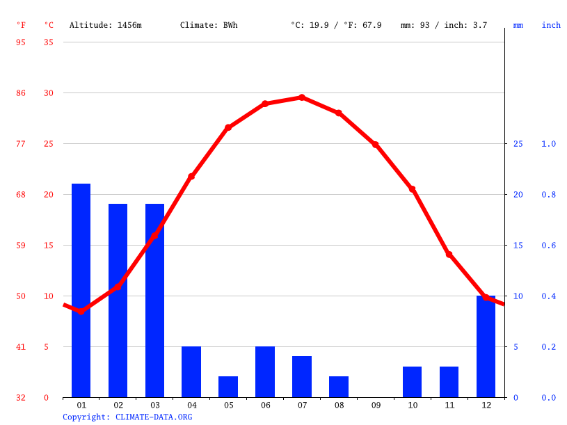 Climate graph // Weather by Month, Gosht