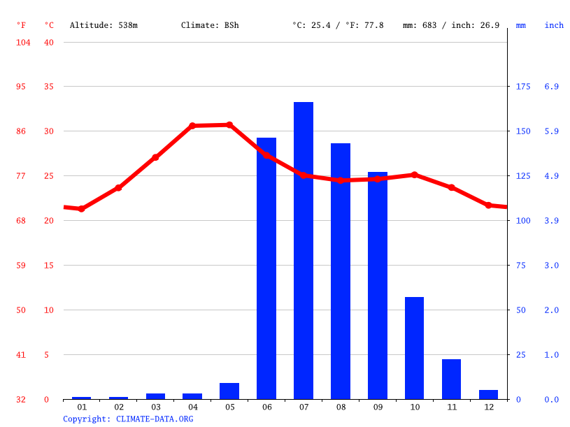 Climate graph // Weather by Month, Loni