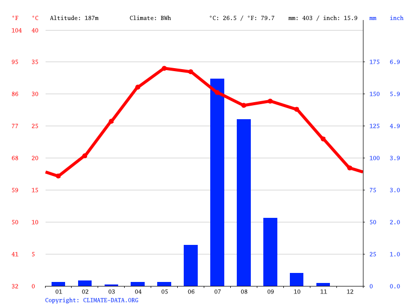 Climate graph // Weather by Month, Jetpur