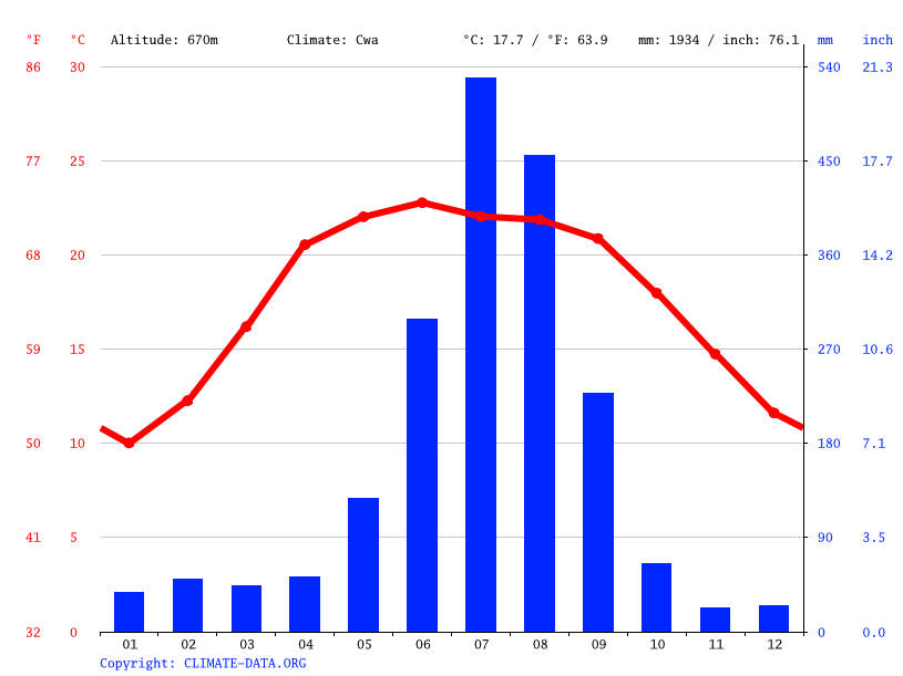 Climate graph // Weather by Month, Bagbazar