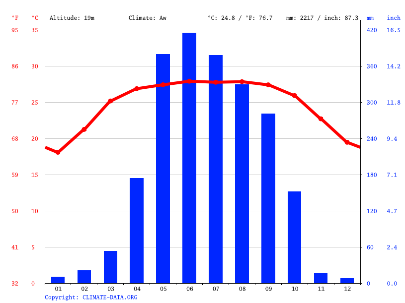 Climate graph // Weather by Month, Sarishabari