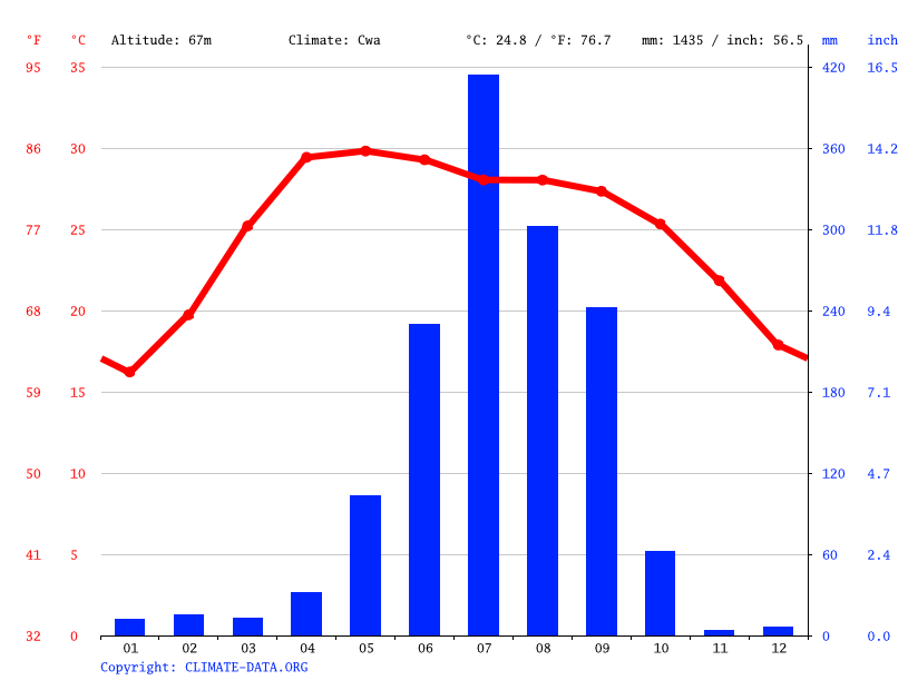 Climate graph // Weather by Month, Jaleshwar