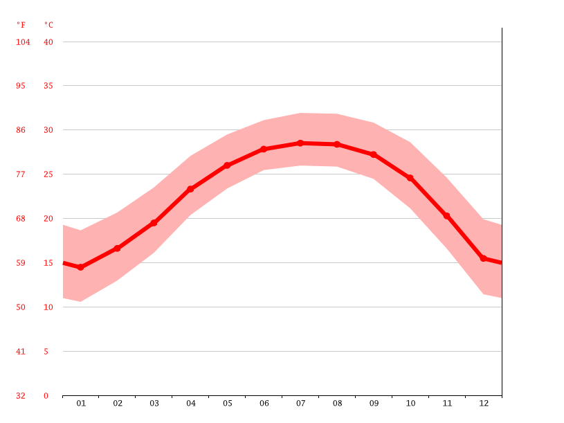 average temperature, 陈村镇