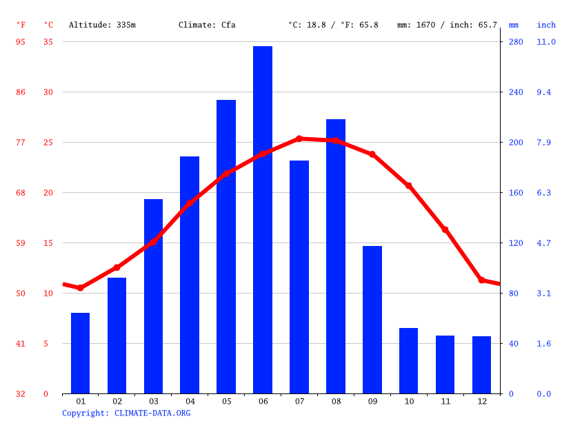 Climate graph // Weather by Month, Gaobei