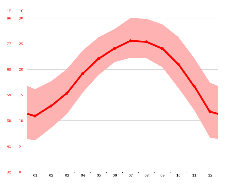 Temperature graph, Kanshi
