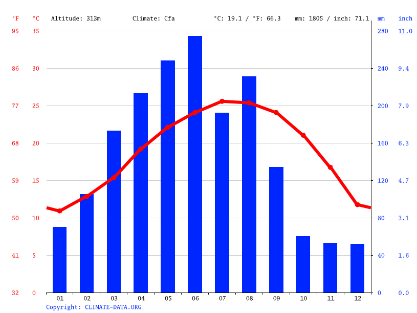 Climate graph // Weather by Month, Peifeng