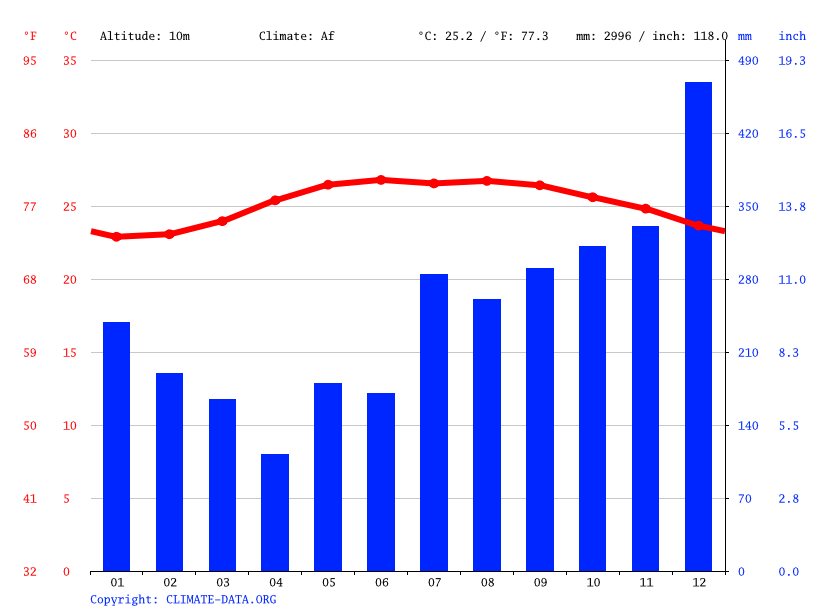 Climate graph // Weather by Month, Dilasag