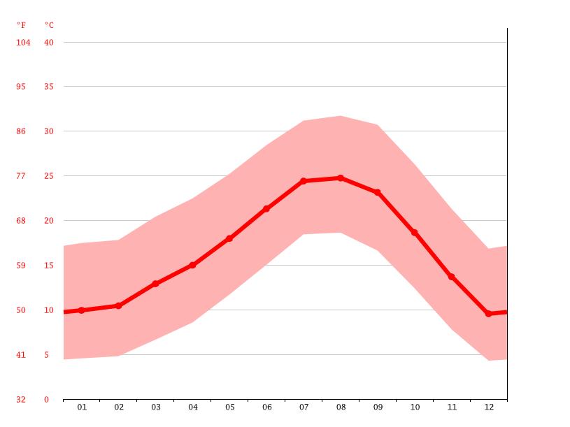 Diagrama de temperatura, Valencia