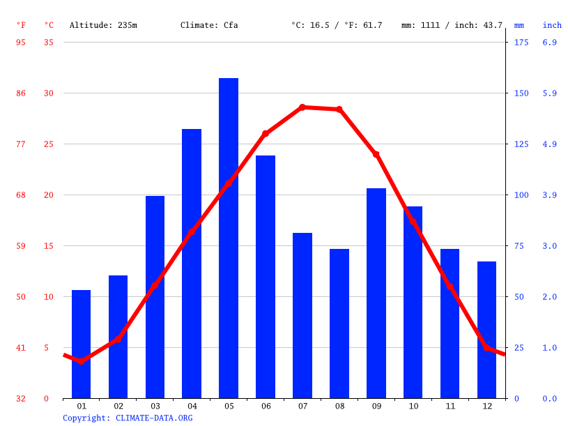 Climate graph // Weather by Month, Broken Arrow
