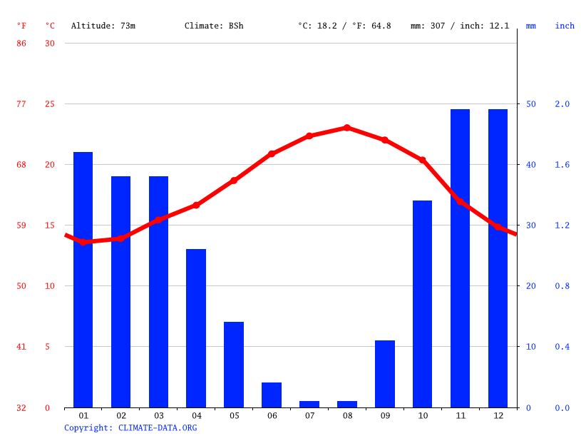 Climate graph // Weather by Month, Laakarta العكارطة(ايير)