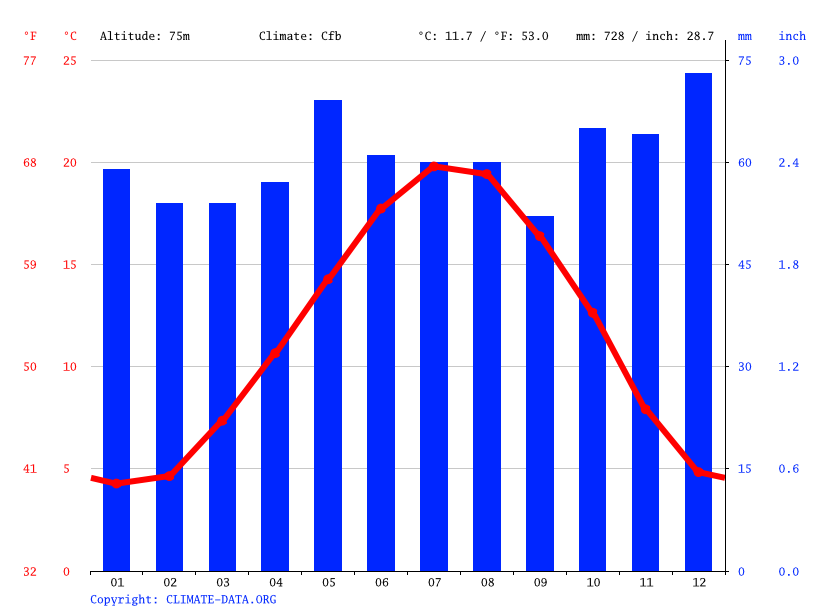 Climate graph // Weather by Month, Montreuil
