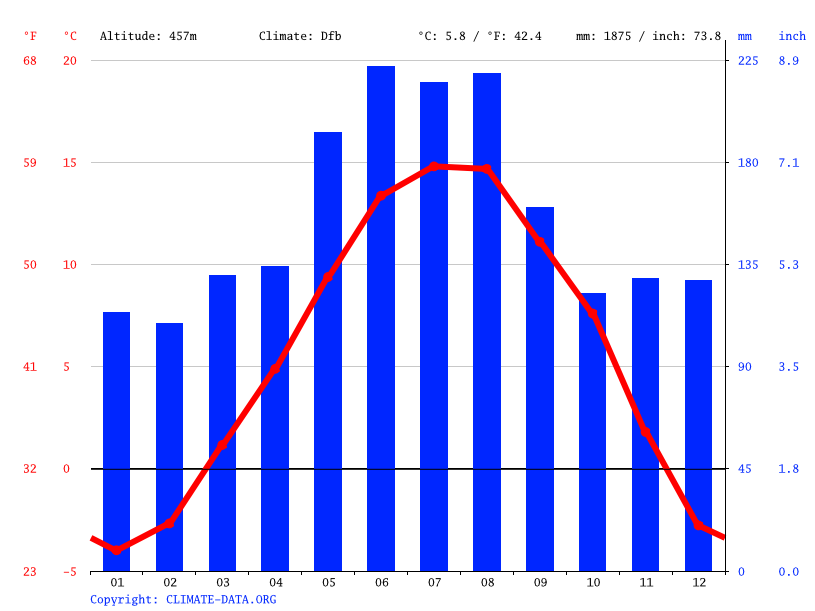 Climate graph // Weather by Month, Vaduz