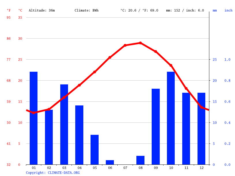 Climate graph // Weather by Month, بوشمة