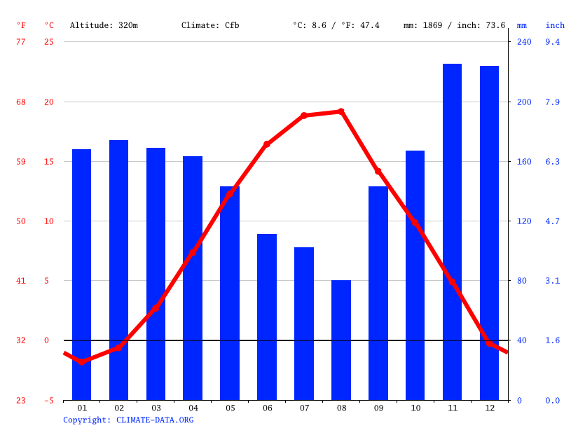 Climate graph // Weather by Month, Bajram Curri