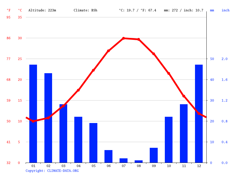 Climate graph // Weather by Month, Dali
