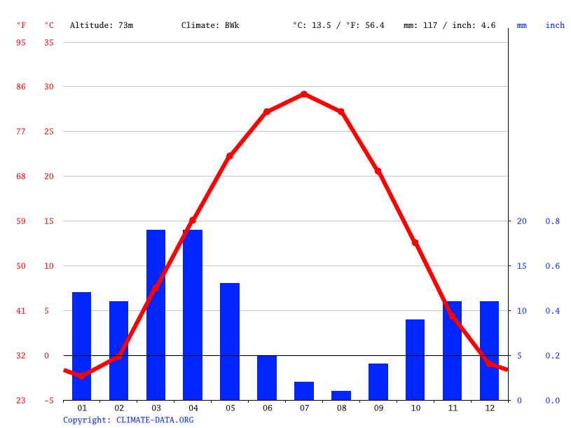 Climate graph // Weather by Month, Konye-Urgench