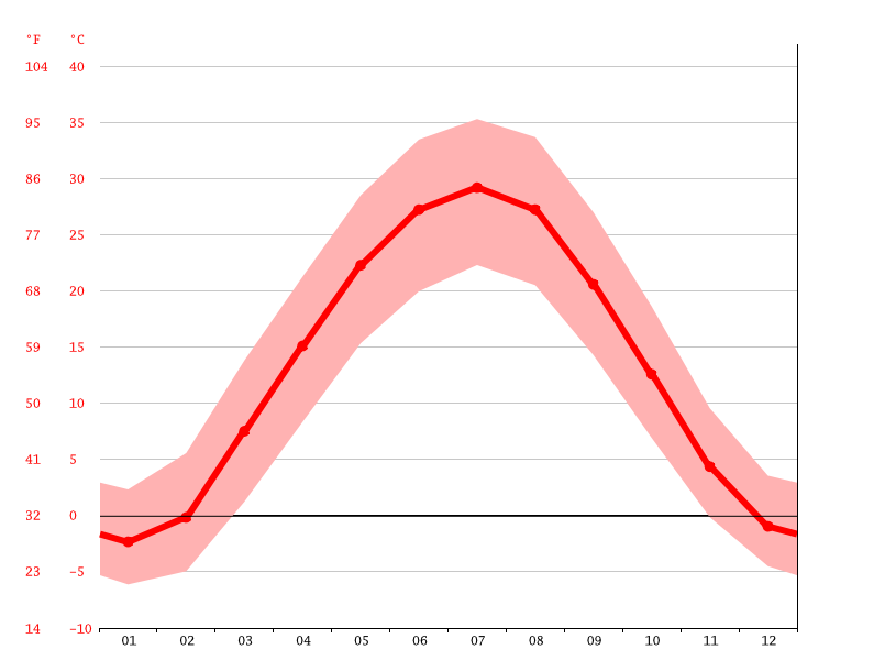 Temperature graph, Konye-Urgench