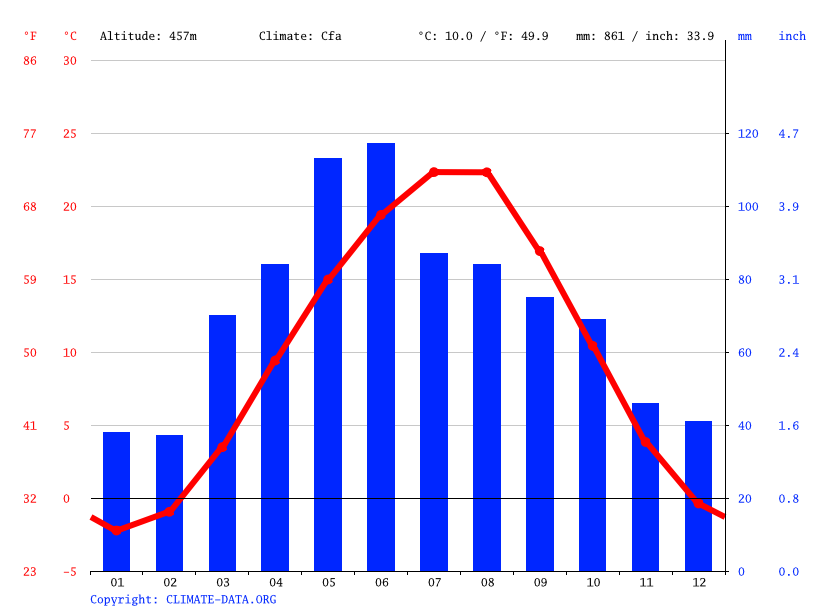 Climate graph // Weather by Month, Inozemtsevo