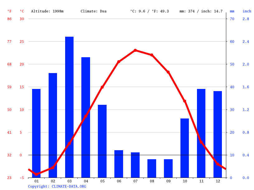 Climate graph // Weather by Month, Damavand