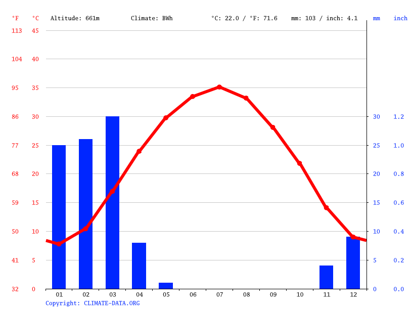 Climate graph // Weather by Month, Farah