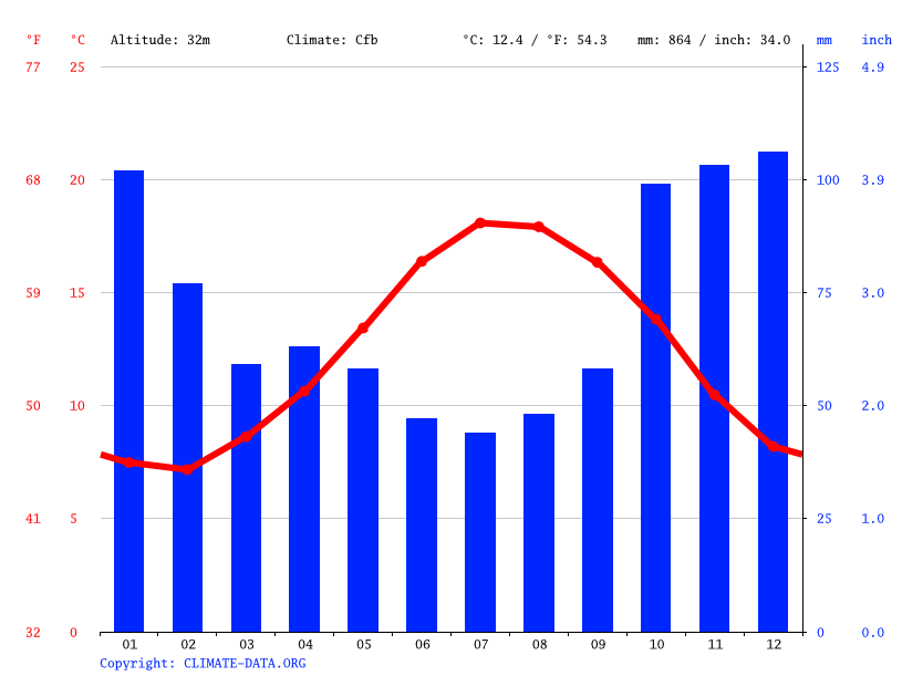 Climate graph // Weather by Month, Plœmeur