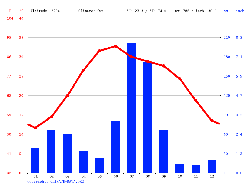 Climate graph // Weather by Month, Ajnala