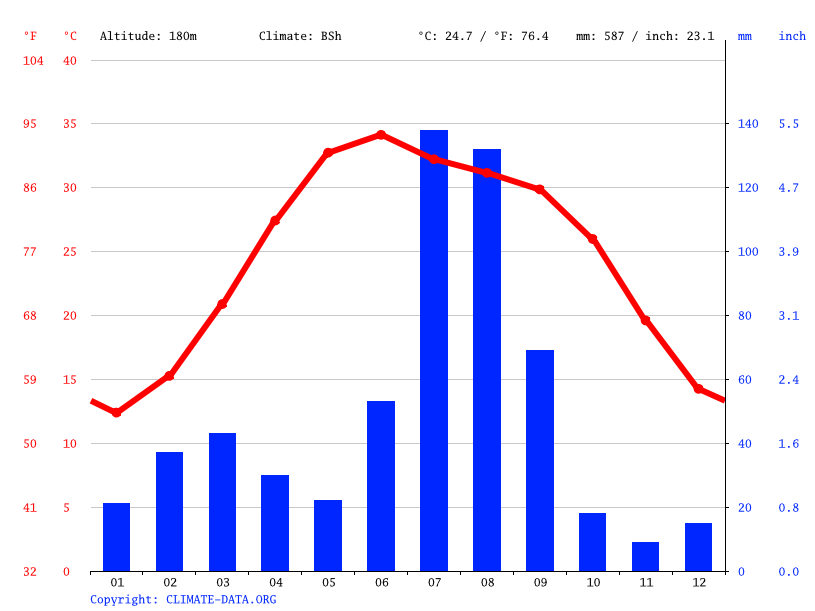 Climate graph // Weather by Month, Ahmednagar