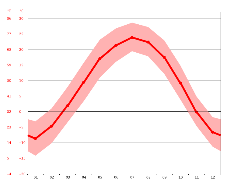 Temperature graph, 大营子乡