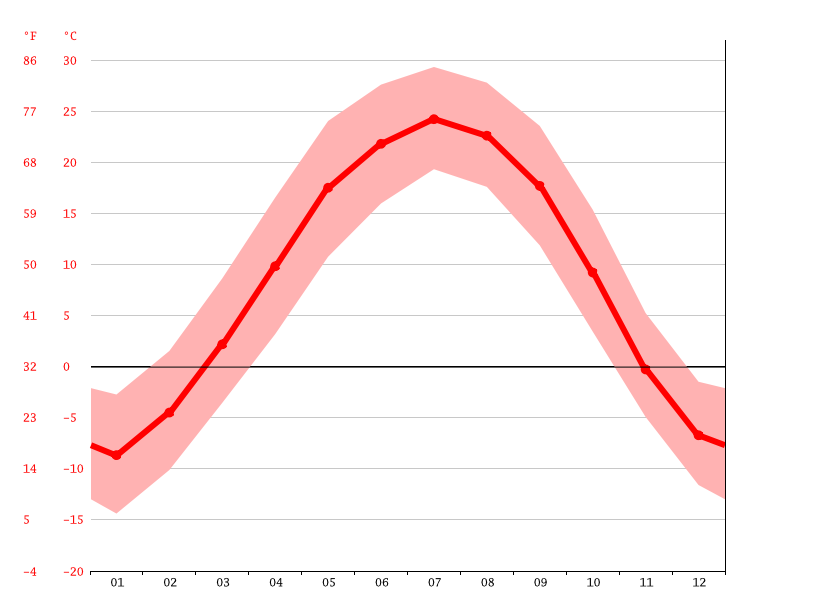 Temperature graph, 小城子镇