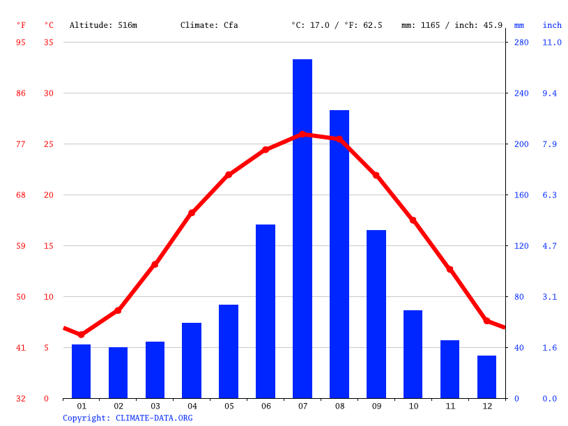 Climate graph // Weather by Month, Taiping