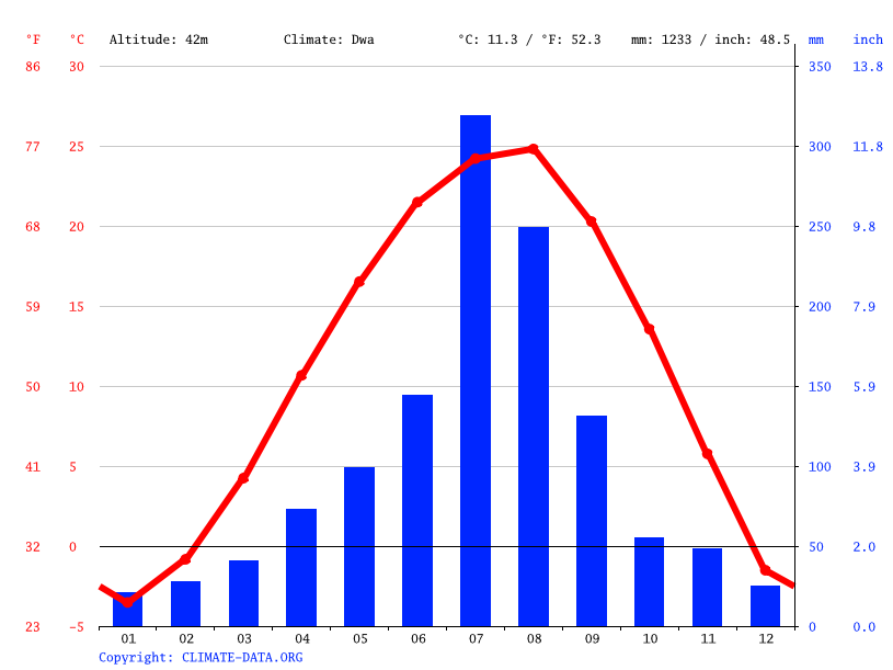 Climate graph // Weather by Month, Jung-gu