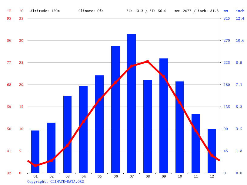 Climate graph // Weather by Month, Mitake