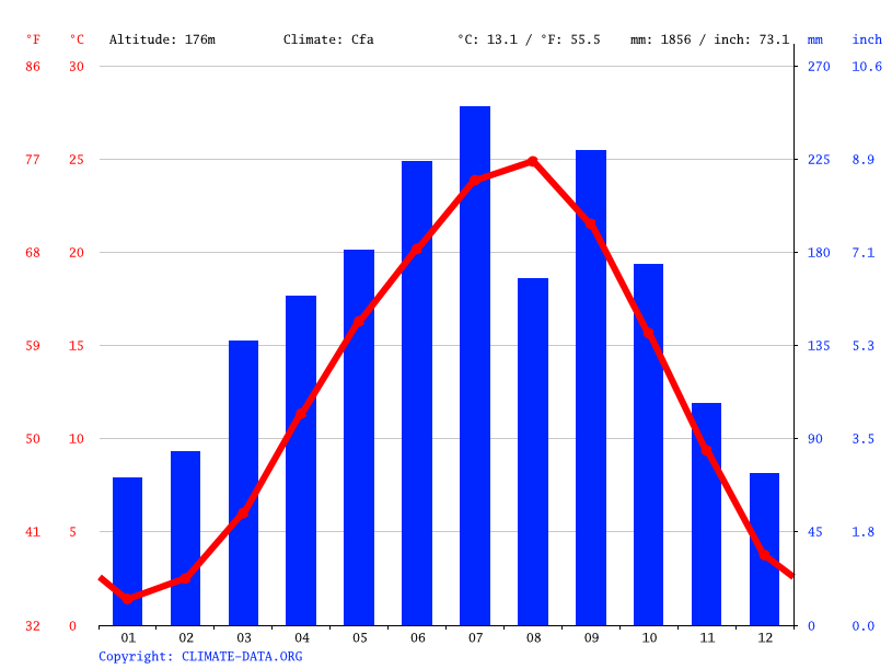 Climate graph // Weather by Month, Hichiso