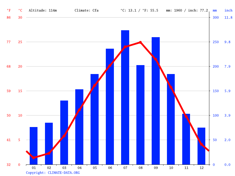 Climate graph // Weather by Month, Sekigahara