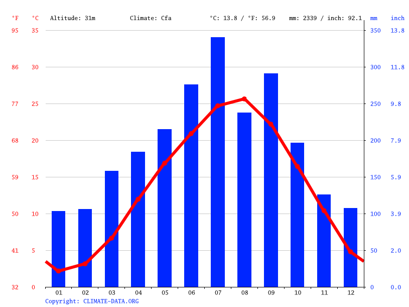 Climate graph // Weather by Month, Ikeda