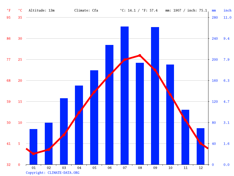 Climate graph // Weather by Month, Kasamatsu