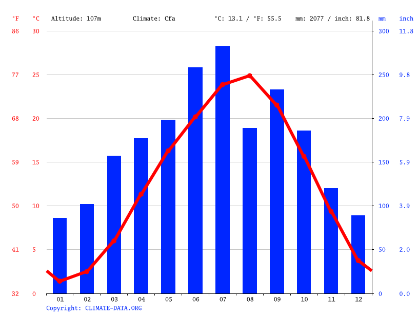 Climate graph // Weather by Month, Yaotsu
