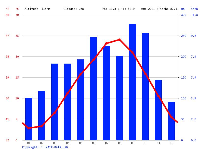 気候:箱根町-気候グラフ、気温グラフ、雨温図 - Climate-Data.org