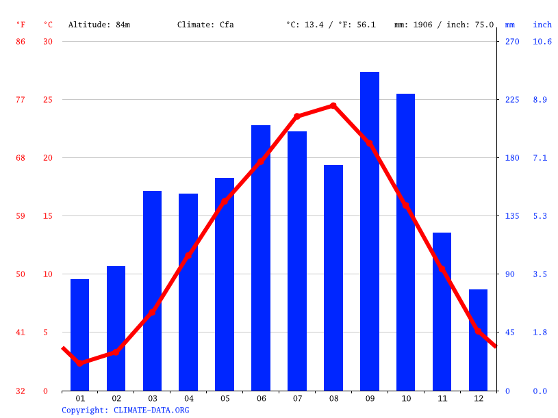 Climate graph // Weather by Month, Aikawa