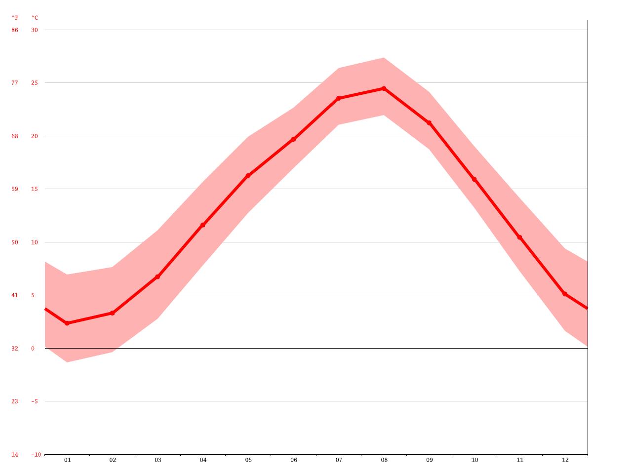 気候:愛川町-気候グラフ、気温グラフ、雨温図 - Climate-Data.org