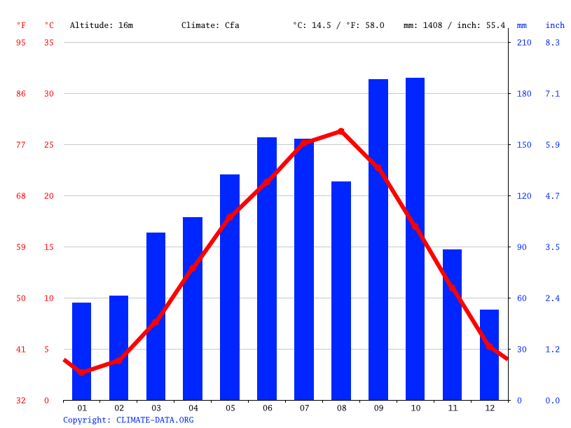 Climate graph // Weather by Month, Sakai
