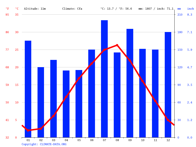 Climate graph // Weather by Month, Tsubata