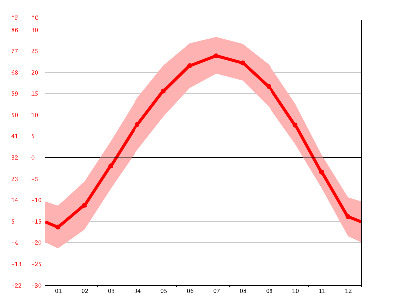 Temperature graph, 大洼镇