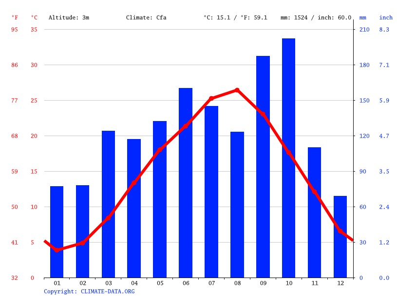 Climate graph // Weather by Month, Sakae