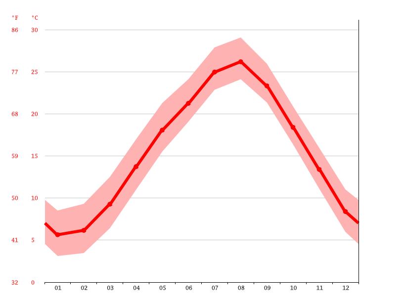 気候:長柄町-気候グラフ、気温グラフ、雨温図 - Climate-Data.org