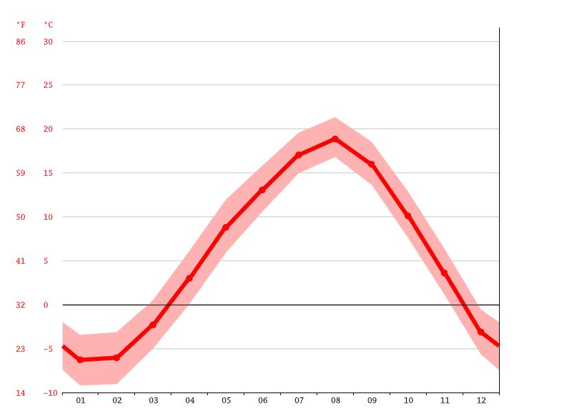 気候:様似町-気候グラフ、気温グラフ、雨温図 - Climate-Data.org